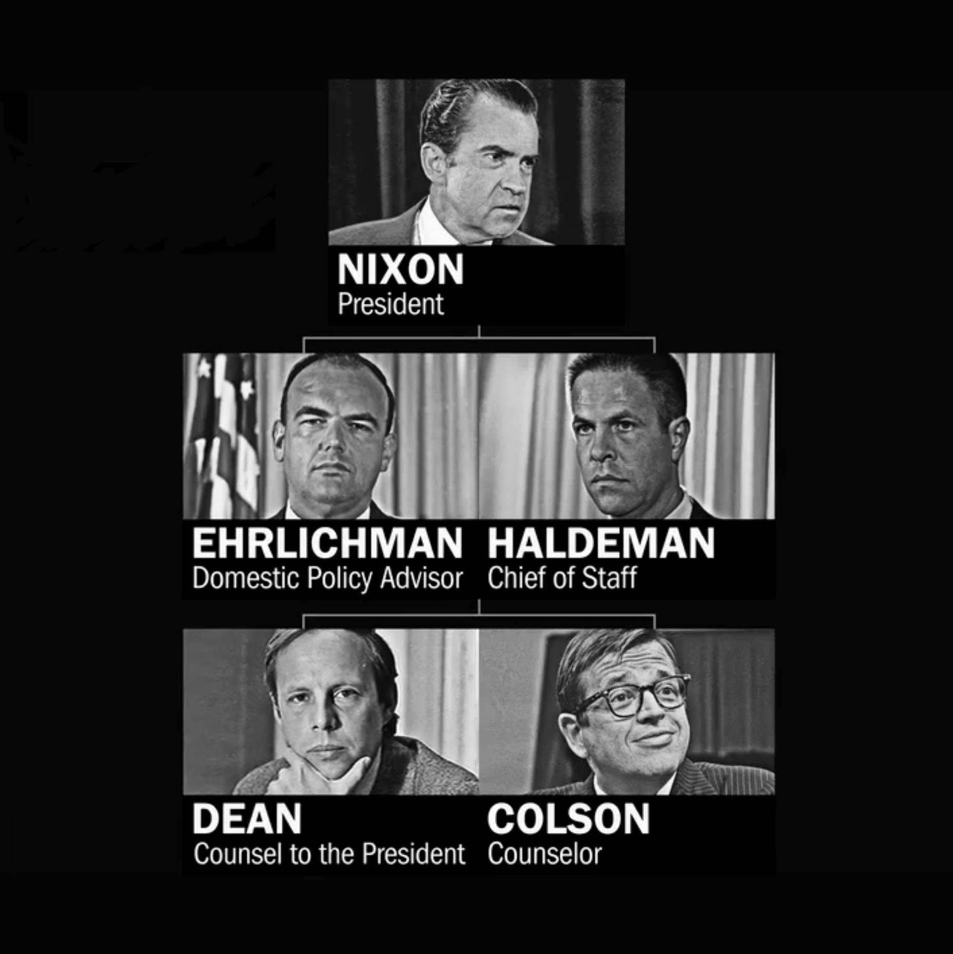 Image of President Nixon's cabinet